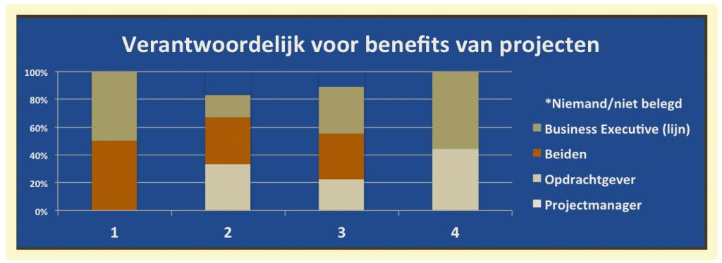 Volwassenheid van PPM in Nederland